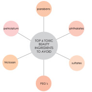 Top 6 Toxic Beauty Ingredients To Avoid